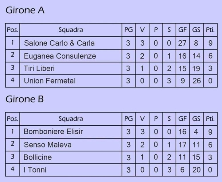 Classifiche gironi Torneo Primavera 2018
